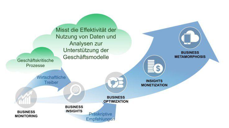 Der Big Data Business Model Maturity Index von Dell EMC stellt eine Roadmap zur Verfügung, die Unternehmen bei der Integration von Daten und Analysen in ihr Geschäftsmodell unterstützt.