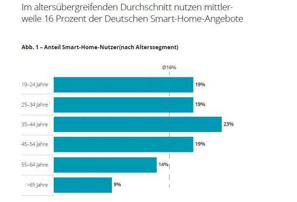 Vor allem die jüngere Generation nutzt Smart-Home-Lösungen, hat die Deloitte-Studie gezeigt.