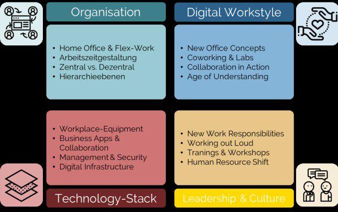 Die vier Dimensionen des Digital Workplace