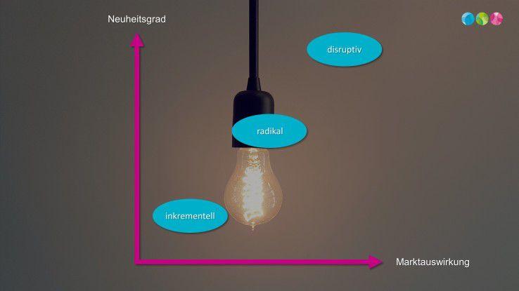 Die verschiedenen Formen der Innovation unterscheiden sich vor allem durch ihren Neuheitsgrad sowie ihre Auswirkung auf Märkte.