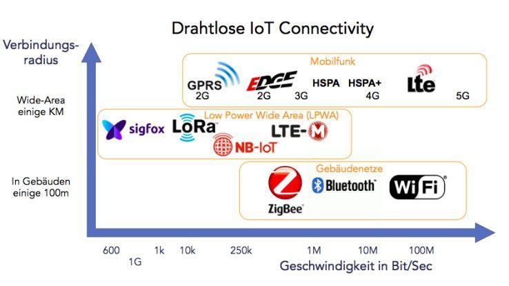 Drahtlose Verbindungsoptionen für IoT-Devices