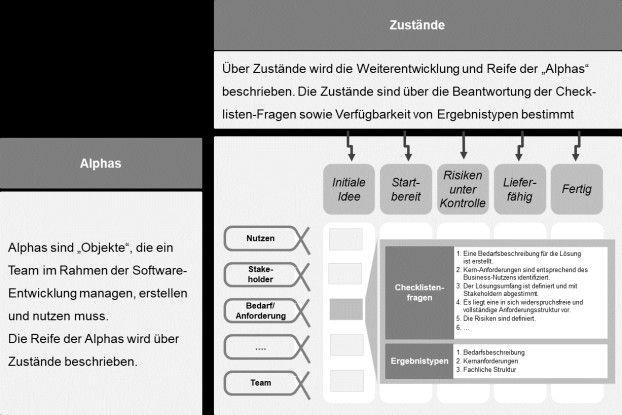 Elemnte des Essenz-Modells für Software-Entwickung