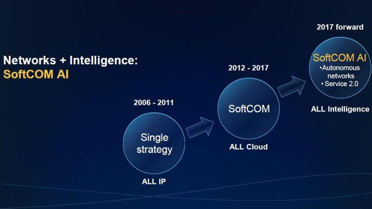 Intelligente, automatisierte und damit im Unterhalt kostengünstigere Netze verspricht Huawei mit SoftCOM AI.