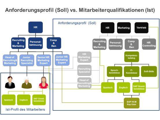 Anforderungsprofil (Soll) vs. Mitarbeiterqualifikationen (Ist)