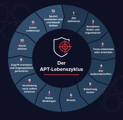 Die Phasen eines APT-Angriffs im Überblick.