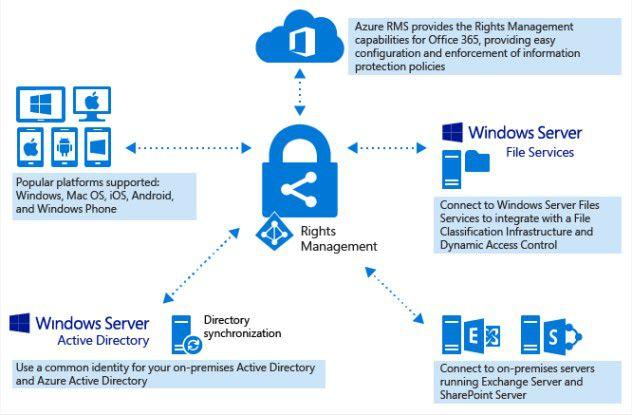 AIP im Überblick Dieser cloudbasierte Schutzdienst verwendet Verschlüsselungs-, Identitäts- und Autorisierungsrichtlinien zum Schützen Ihrer Dateien und E-Mails und funktioniert auf Smartphones, Tablets und PCs.