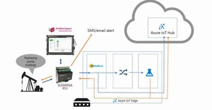 Die Schneider-Electric-Lösung nutzt Azure Machine Learning und Azure IoT Edge, um Predictive Analytics an den Edge zu bringen.