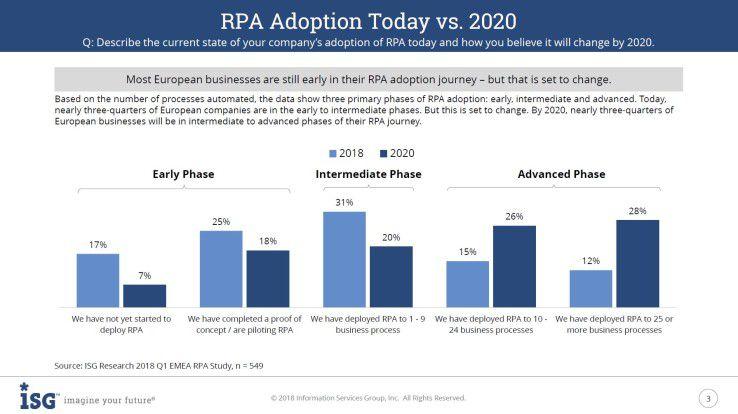 RPA ISG-Umfrage 2018: Viele Unternehmen experimentieren bereits mit Robotic Process Automation, setzen es aber noch nicht strategisch ein.