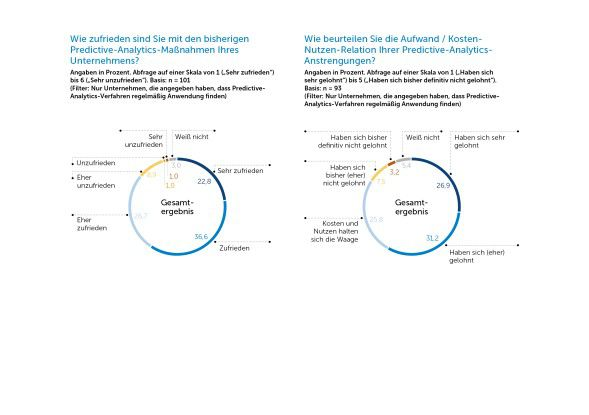 Das Gros der Unternehmen ist mit ihren Predictive-Analytics-Initiativen und den daraus gewonnenen Ergebnissen zufrieden.