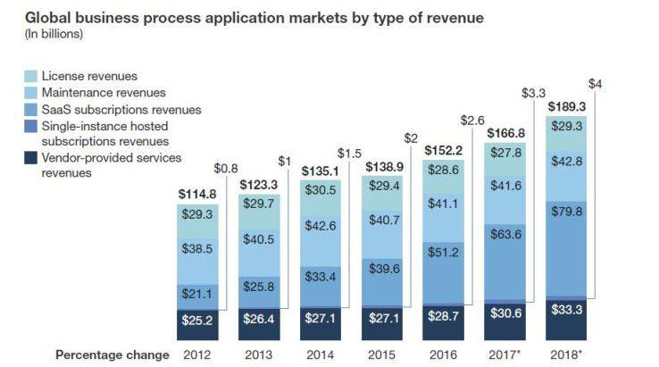 Der Cloud-Anteil im Markt für Business Software wächst stark und kontinuierlich, haben die Analysten von Forrester Research festgestellt.