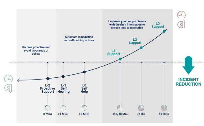 """Links läuft's - Die """"Shift Left""""-Methode setzt darauf, möglichst viel Handlungsspielraum in den Support-Levels L-2 bis L0 zu bündeln. Denn je weiter die Kurve nach rechts eskaliert, umso mehr Zeit und Geld müssen investiert werden, wenn es in der IT hakt."""