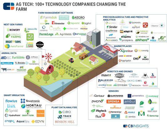 Rund um die digitale Farm hat sich mittlerweile eine rege Startup-Szene herausgebildet.