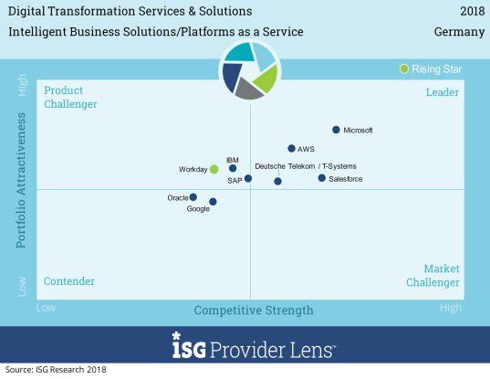3f5d37dcea35b9 Positionierung der Anbieter von Intelligent Business Solutions in  Deutschland