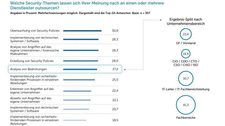 Ein Großteil der deutschen Unternehmen arbeitet bereit mit einem oder mehreren Anbietern von Managed Security Services zusammen.