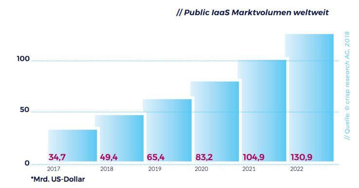 Das Volumen des Public-Iaas-Markts hat weltweit über die Jahre deutlich zugenommen.