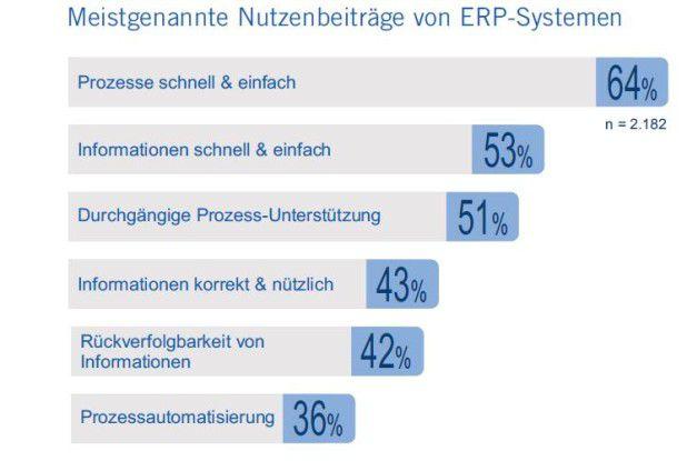 Schnelle Prozesse und einfacher Informationszugriff - das sind aus Anwendersicht die wichtigsten Nutzenbeiträge des ERP zum Business.