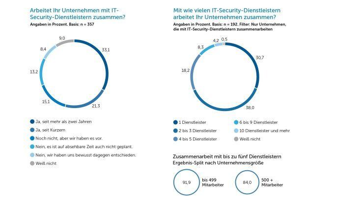 Mehr als 60 Prozent der Unternehmen in Deutschland nutzen bereits IT-Sicherheitsservices oder wollen dies in Kürze tun.