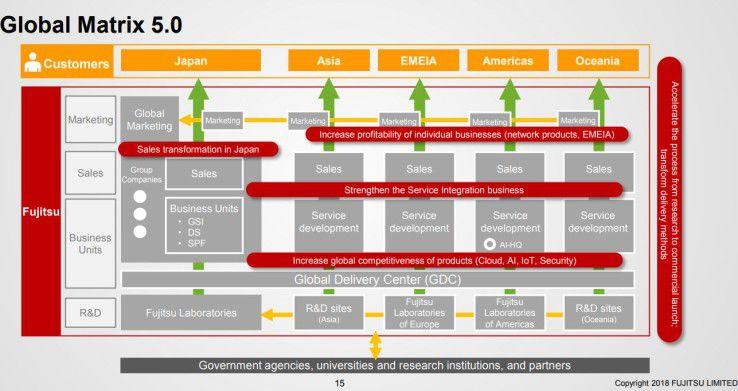 So kompliziert, wie die neue konzernweite Matrix-Struktur suggerieren mag, sollen Fujitsus Geschäfte künftig nicht laufen.