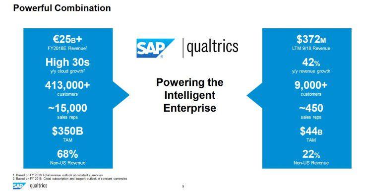 SAP und Qualtrics im Vergleich.