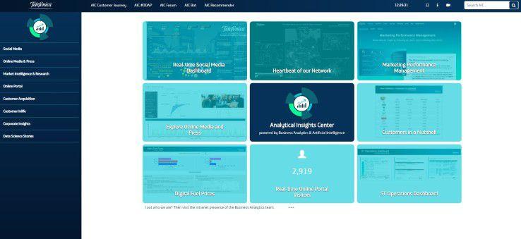 Über das Analytics Insights Center können Telefónica-Mitarbeiter die für ihr Aufgabengebiet vorhandenen Kunden-, Unternehmens-, Markt- und Wettbewerbsdaten in Echtzeit analysieren.