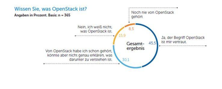 Nur 45 Prozent der befragten IT-Entscheider in Europa sind mit dem Begriff OpenStack vertraut.