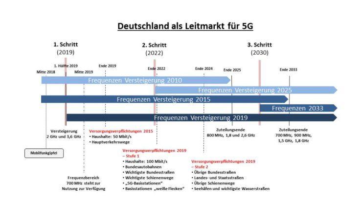 Da in Deutschland Funkspektrum Mangelware ist, muss sich 5G zunächst mit den vorhandenen freien Bändern begnügen. Neue kommen sukzessiv hinzu.