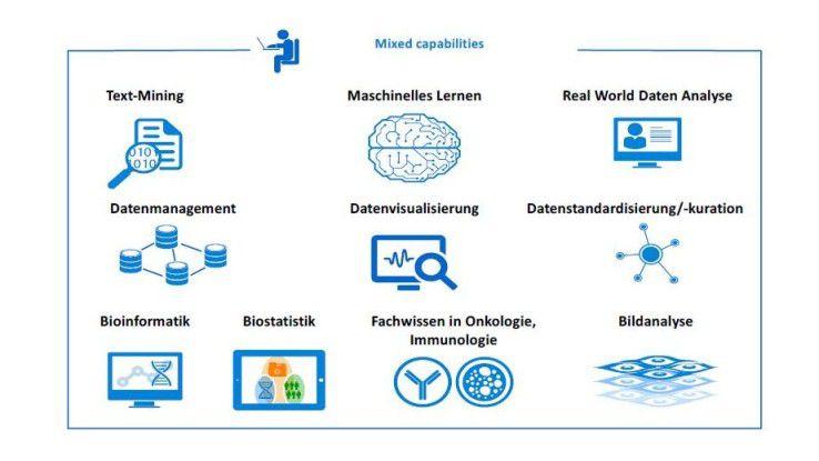 Die moderne smarte und personalisierte Medizin ist ohne moderne IT nicht denkbar.