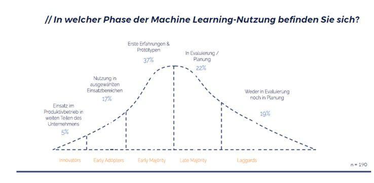 37 Prozent der deutschen Unternehmen haben bereits erste Erfahrungen mit Machine Learning gesammelt, 17 Prozent nutzen einschlägige Technologien in einzelnen Bereichen. Mehr als ein Fünftel prüft oder plant einen Einsatz.