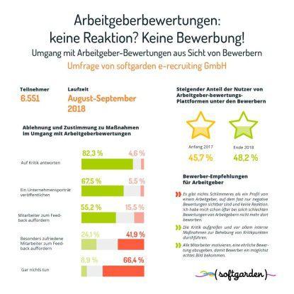 """Wie finden Bewerber Arbeitgeber-Maßnahmen im Umgang mit Bewertungen? Grün zeigt den Anteil der Bewerber, die die jeweilige Maßnahme """"sehr gut"""" oder """"gut finden"""". Grau repräsentiert die """"weder gut noch schlecht""""-Antworten. Rosa steht für die Antwortoptionen """"schlecht"""" und """"sehr schlecht""""."""
