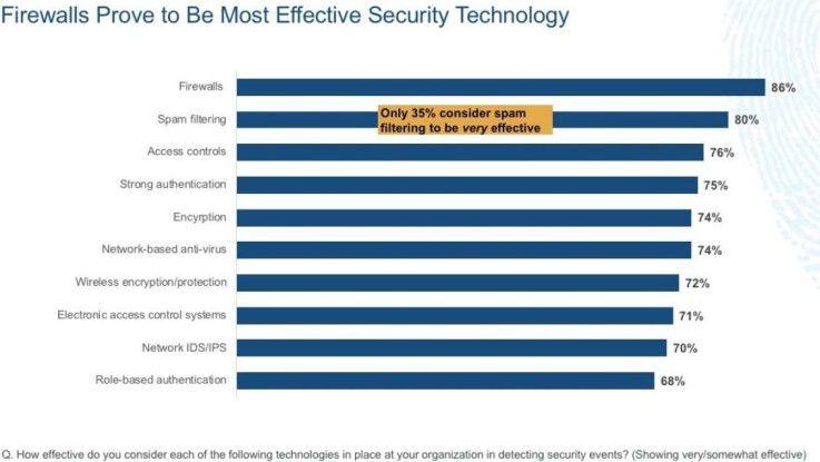 Firewalls sehen die befragten Unternehmen als besten Schutz vor Cyber-Angriffen an.