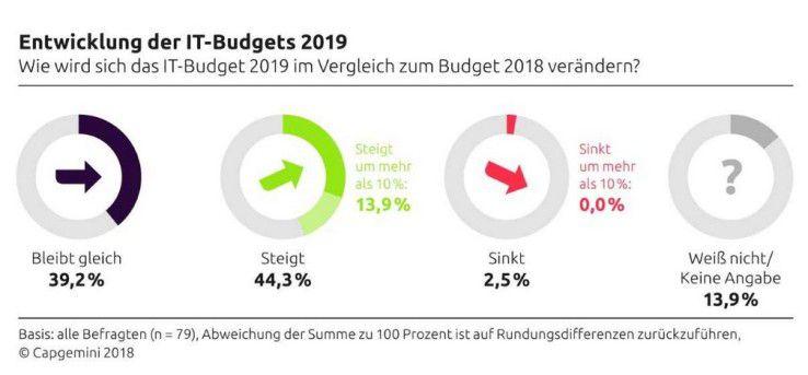 Nach den Zahlen von Capgemini werden 44 Prozent der Unternehmen ihre IT-Budgets 2019 steigern.