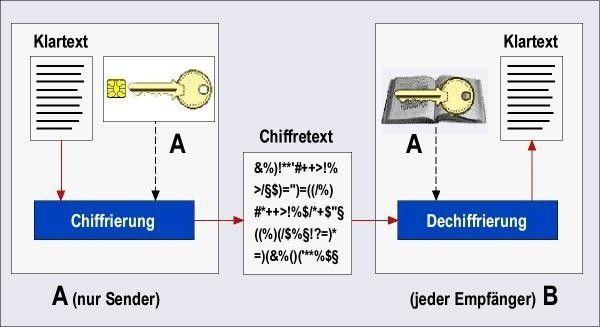 """Das Grundprinzip der Verschlüsselung: Ein Klartext wird auf Senderseite in einen geheimen """"Chiffretext"""" umgewandelt, der Empfänger """"dechiffriert"""" den Geheimtext und erhält wieder den Klartext."""