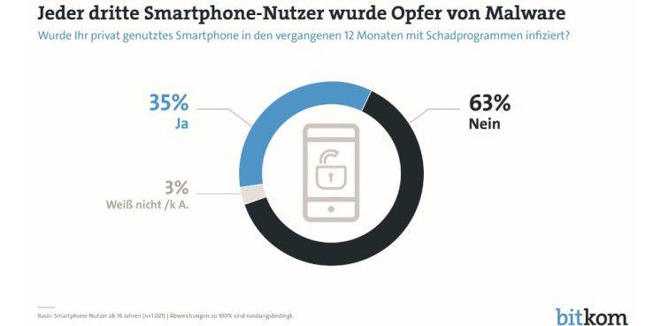 Jeder dritte Smartphone-Nutzer wurde Opfer von Malware