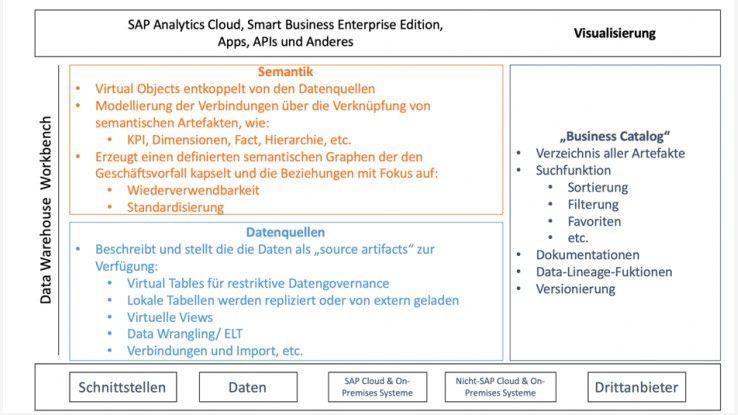 Sap Data Warehouse Cloud Data Warehouse Als Hybrid Cloud
