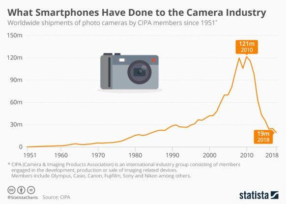Wie Smartphones den Kamera-Markt zerstört haben
