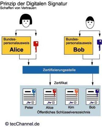 Was ist ein Zertifikat? - PGP, AES, SSL und Co. - computerwoche.de