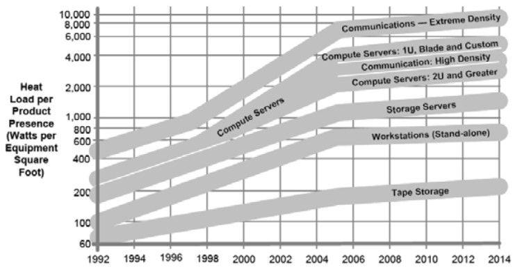Energiehungrig: Die Energiedichte von Servern steigt stetig an. (Quelle: Data Equipment Power Trends)