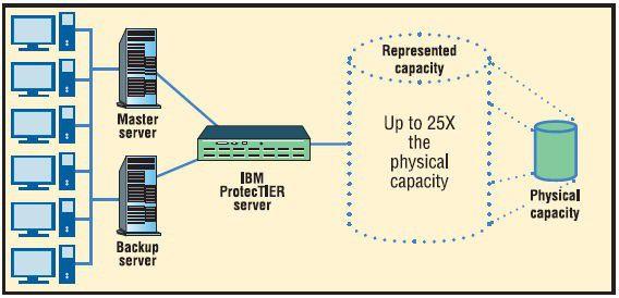 Mit ProtecTier sollen Anwender ihren Speicher effizienter auslasten können.