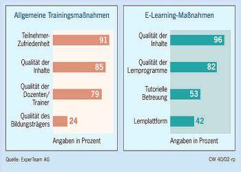 Nach welchen Kriterien Weiterbildung in den Unternehmen bewertet wird.