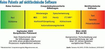 """Diese Grafik von Siemens-Patentanwalt Kai Brandt fand bei der IHK-Veranstaltung in München breite Zustimmung. Im roten Bereich (Nichttechnische Software) soll es keine Patente geben. Ausschließlich im gelb-grünen Feld soll Software als Bestandteil einer technischen Erfindung dem Patentschutz unterliegen können. Büroautomatisierung, Buchhaltungsprogramme, Kundenbindungslösungen, Content-Management - all das, was zwar heute mit """"Softwaretechnologie"""" etikettiert wird, jedoch keine Technik in engerem Sinne ist, soll nicht patentfähig sein. Die von Patentämtern bereits erteilten Trivialpatente (""""Fortschrittsbalken"""", """"One-Click-Shopping"""") fallen nach dieser Systematik in den roten Bereich und sind damit unhaltbar."""