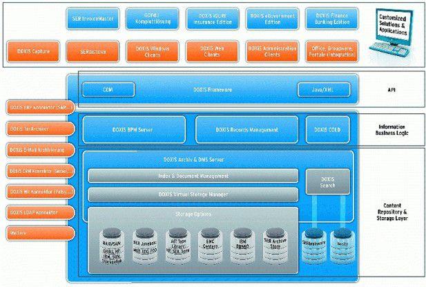 Obwohl die iECM Suite verschiedene SER-Produkte integriert, werden sie nach wie vor auch separat vertrieben. Quelle: Ser