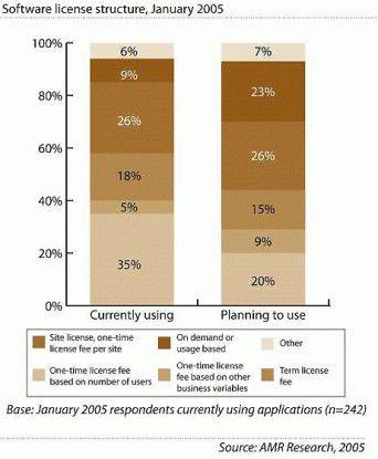Das Interesse an On-demand- beziehungsweise nutzungsabhängigen Lizenzmodellen steigt.