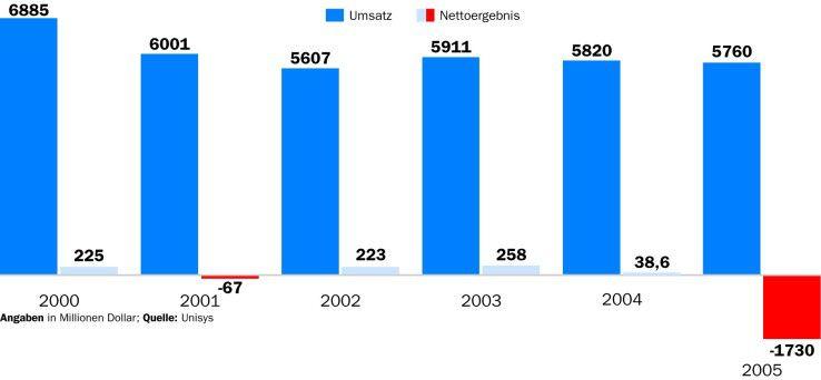 Wegen rückläufiger Aufträge, hoher Pensionskosten sowie Problemen und Konventionalstrafen bei einigen Outsourcing-Deals ist Unisys im Fiskaljahr 2005 in die roten Zahlen gerutscht.