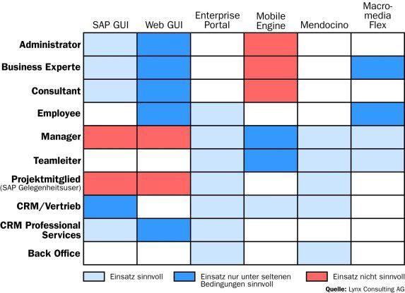 Nicht für alle Anwender sind Browser-basierende Benutzeroberflächen geeignet. Den klassischen SAP GUI dürften weder Portal noch Mendocino verdrängen. Anders sieht das natürlich bei Sachbearbeitern, Gelegenheitsanwendern und Vertrieb aus.