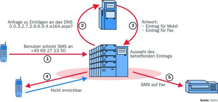 Im ENUM-System sucht ein Endgerät automatisch den erreichbaren Kommunikationspartner und prüft zugleich, ob es mit ihm kompatibel ist.