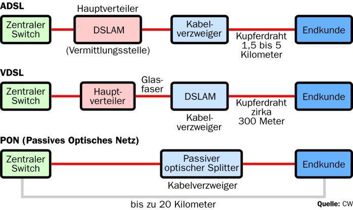 Flickwerk: Für VDSL verlegt die Telekom zwar im Access-Netz Glasfasern, die letzten Meter überbrückt sie aber noch mit klassischen Kupferkabeln. Konsequenter sind dagegen reine Glasfasernetze.