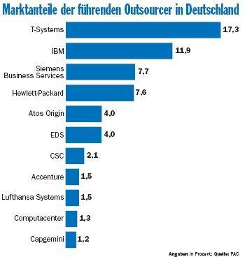 Die großen Anbieter beherrschen zwar den Markt, mit dem Trend zum selektiven Outsourcing tun sich aber schwer.