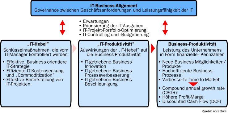 "Das Modell der ""Productivity Impact Chain"""