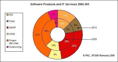 Der rumänische Markt für Software und IT-Dienstleistungen 2005 und 2010 nach Segmenten: Systeminfrastruktur-Software (SIS), Tools, Anwendungssoftware-Produkte (ASWP), Hardware-Wartung (HWM), Projektgeschäft und Outsourcing. (Quelle: PAC)