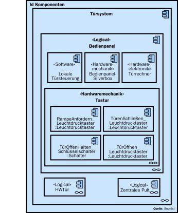 Die für ein Türsystem benötigten Komponenten lassen sich in der UML durch Stereotypen zusätzlich klassifizieren. So werden logische Komponenten spezifiziert.